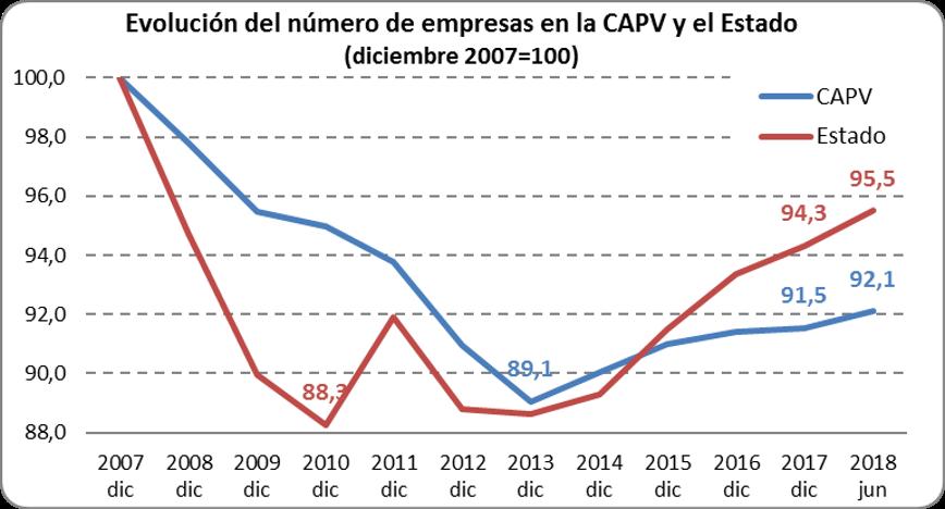 Se mantiene el número de empresas en Euskadi